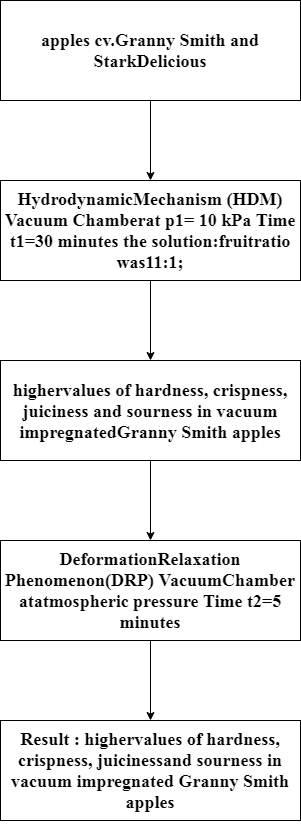 vacuum impregnation to modify physico chemical properties and sensory attributes of apples cv